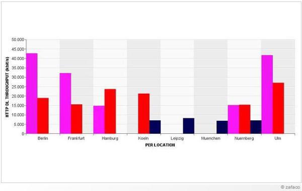 Übertragungsraten der Netzbetreiber in der Praxis (Bildquelle: connect)